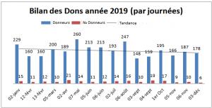 Bilan 2019 par journées